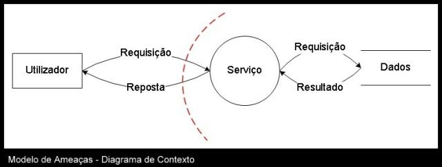 Modelo de Ameaças - Diagrama de Contexto